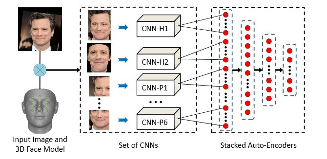 Multimodal deep face representation consists of two steps: 1. multimodal feature extraction using convolutional neural networks 2. feature-level fusion of these features using stacked auto-encoders